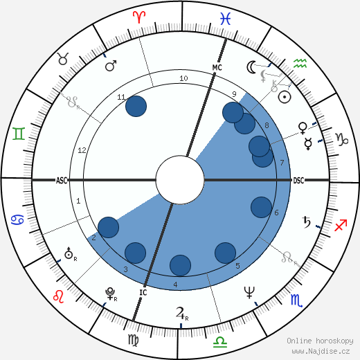Shirley Babashoff wikipedie, horoscope, astrology, instagram