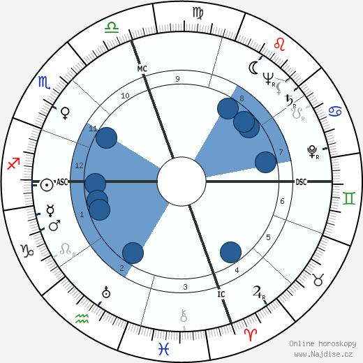 Shirley Jackson wikipedie, horoscope, astrology, instagram