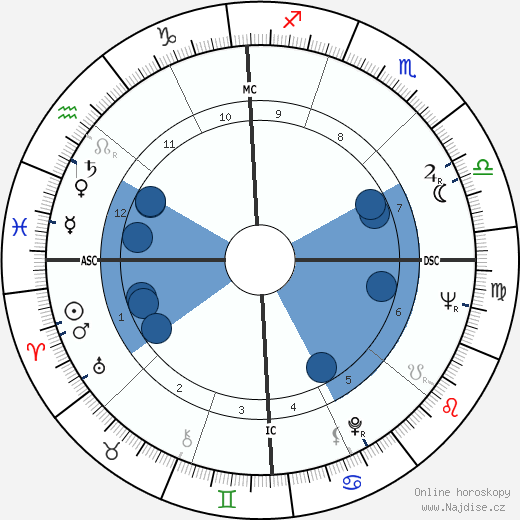 Shirley Jones wikipedie, horoscope, astrology, instagram