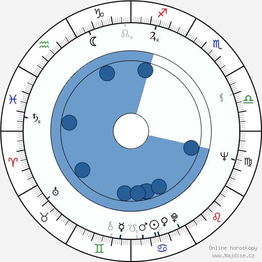 Shirley Knight wikipedie, horoscope, astrology, instagram