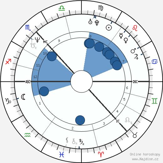 Shirley Manson wikipedie, horoscope, astrology, instagram