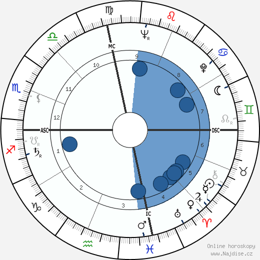 Shirley Temple wikipedie, horoscope, astrology, instagram