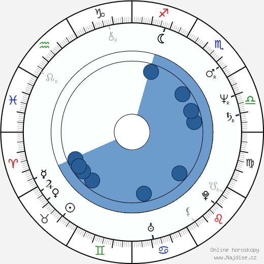 Shohreh Aghdashloo wikipedie, horoscope, astrology, instagram