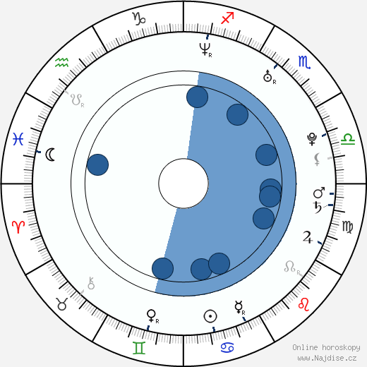 Shoshannah Stern wikipedie, horoscope, astrology, instagram