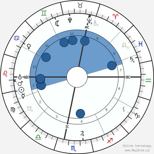 Sibilla Aleramo wikipedie, horoscope, astrology, instagram
