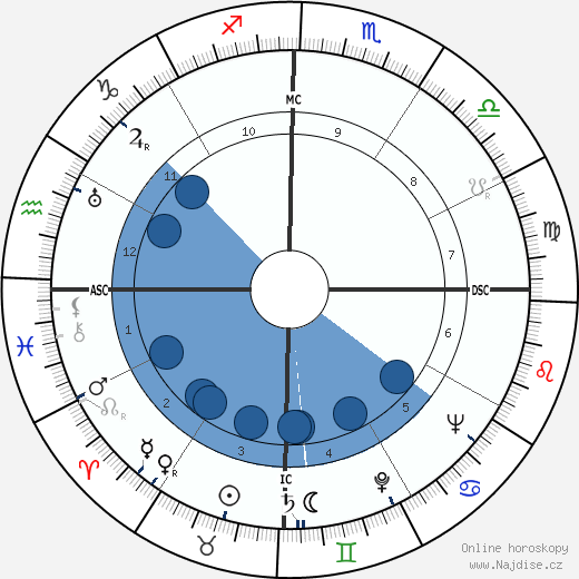 Sid James wikipedie, horoscope, astrology, instagram