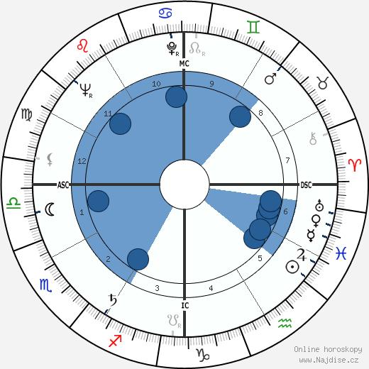 Sidney Poitier wikipedie, horoscope, astrology, instagram