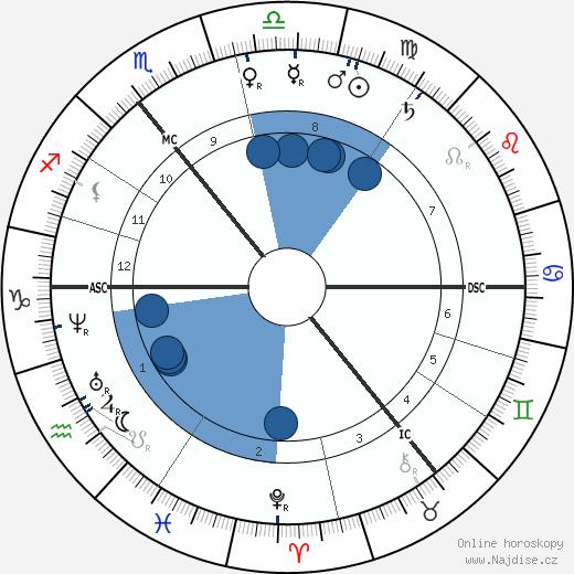 Siegfried Marcus wikipedie, horoscope, astrology, instagram