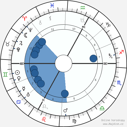 Sigfried Wagner wikipedie, horoscope, astrology, instagram