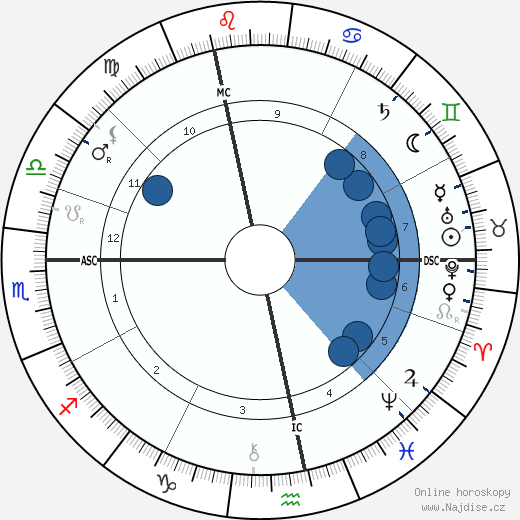 Sigmund Freud wikipedie, horoscope, astrology, instagram