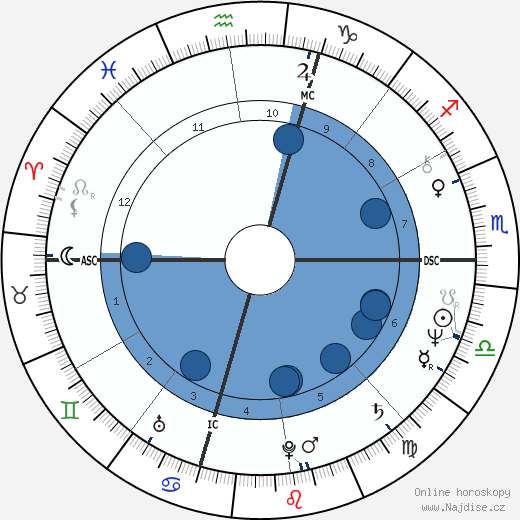 Sigourney Weaver wikipedie, horoscope, astrology, instagram