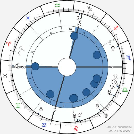 Sigourney Weaver wikipedie, horoscope, astrology, instagram