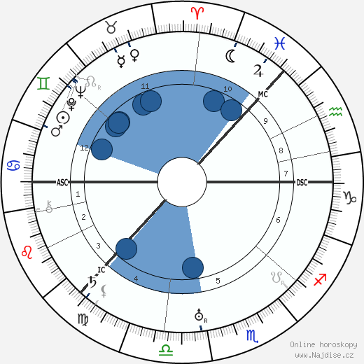 Sigrid Onegin wikipedie, horoscope, astrology, instagram