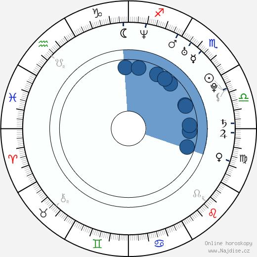 Siiri Nordin wikipedie, horoscope, astrology, instagram