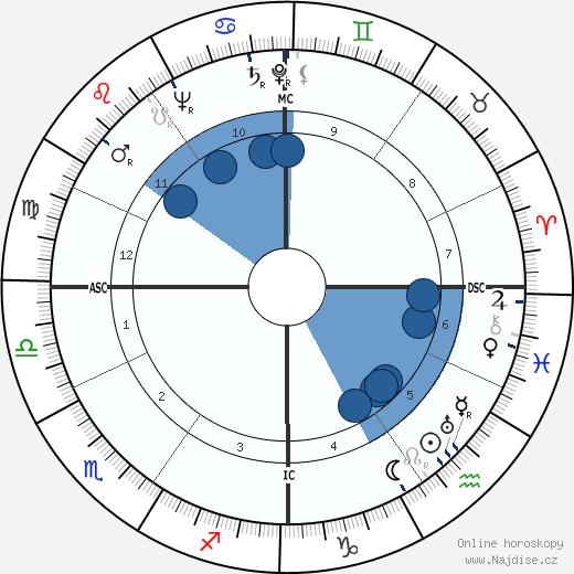 Silvana Jachino wikipedie, horoscope, astrology, instagram