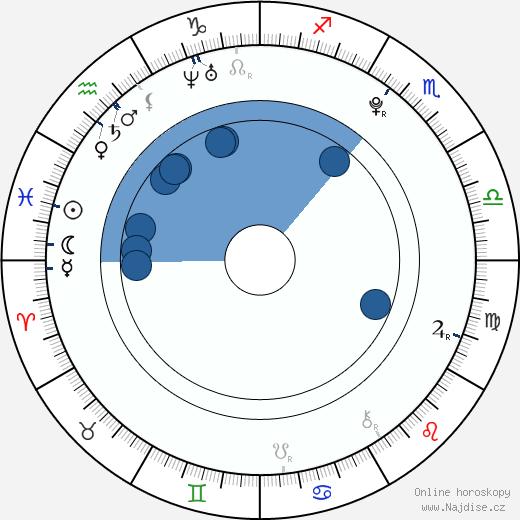 Silvie Řeháková wikipedie, horoscope, astrology, instagram
