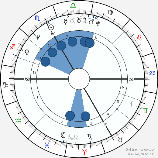 Silvio Fauner wikipedie, horoscope, astrology, instagram
