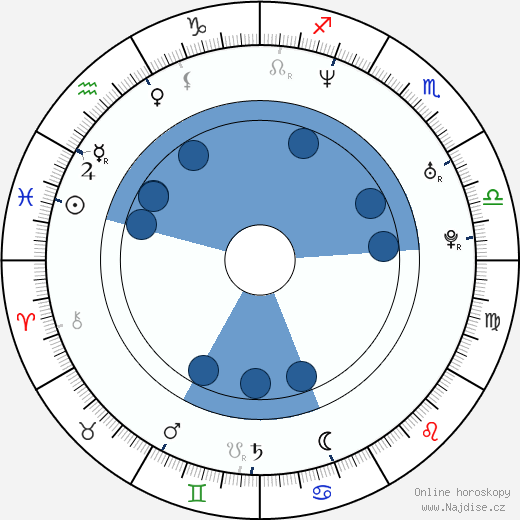 Simen Hestnæs wikipedie, horoscope, astrology, instagram