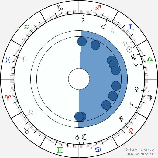Simeon Rabinowitsch wikipedie, horoscope, astrology, instagram