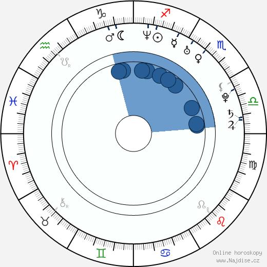 Simon Helberg wikipedie, horoscope, astrology, instagram