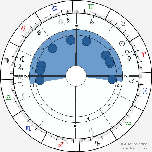 Simon Robert Key wikipedie, horoscope, astrology, instagram