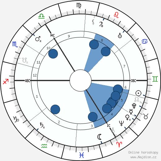 Simon Willem Maris wikipedie, horoscope, astrology, instagram