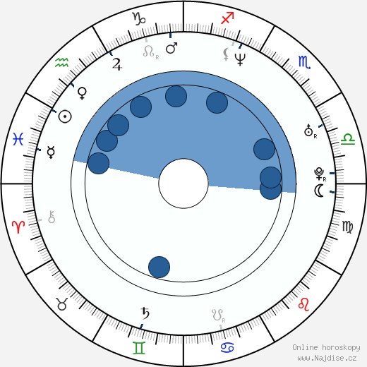 Simona Krainová wikipedie, horoscope, astrology, instagram