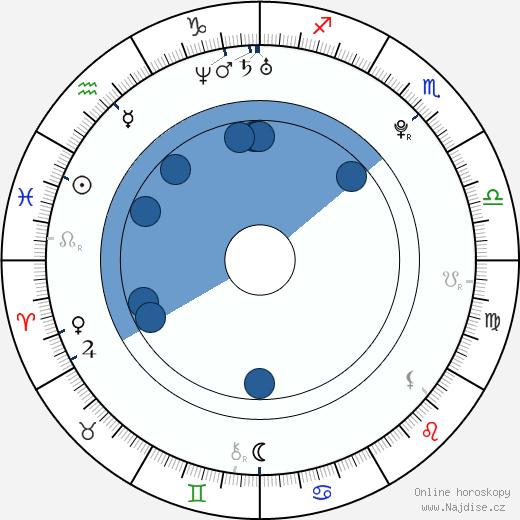 Simona Martausová wikipedie, horoscope, astrology, instagram
