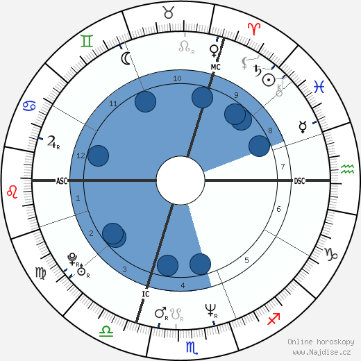 Simona Monyová wikipedie, horoscope, astrology, instagram