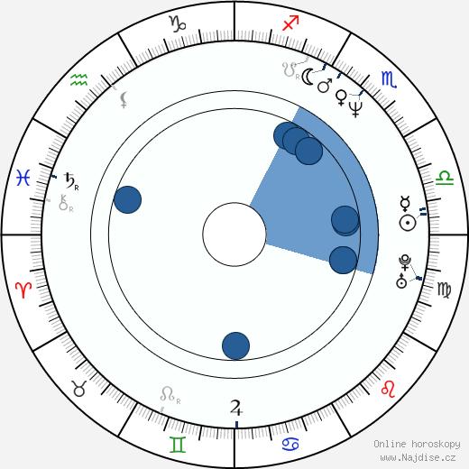 Simona Vrbická wikipedie, horoscope, astrology, instagram