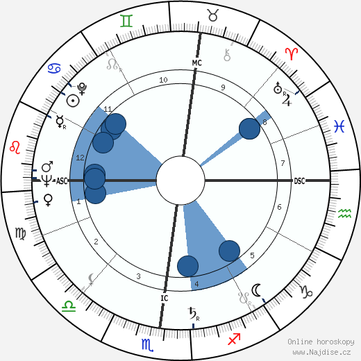 Simone Veil wikipedie, horoscope, astrology, instagram