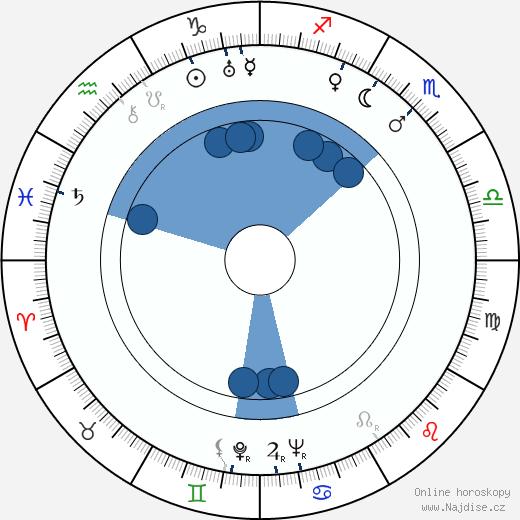 Šin'iči Himori wikipedie, horoscope, astrology, instagram