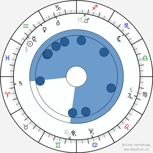 Šin Saburi wikipedie, horoscope, astrology, instagram