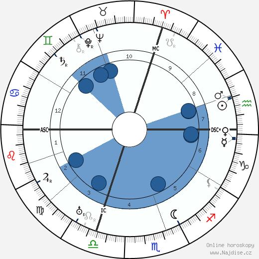 Sinclair Lewis wikipedie, horoscope, astrology, instagram