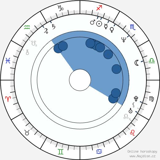 Šindži Takamacu wikipedie, horoscope, astrology, instagram