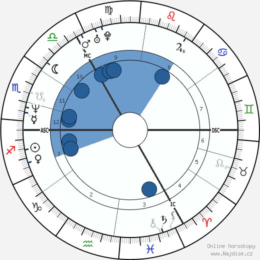 Sinéad O'Connor wikipedie, horoscope, astrology, instagram