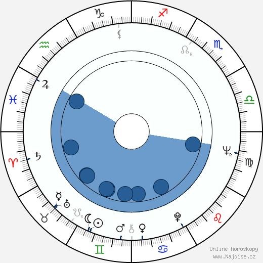 Sirry Steffen wikipedie, horoscope, astrology, instagram