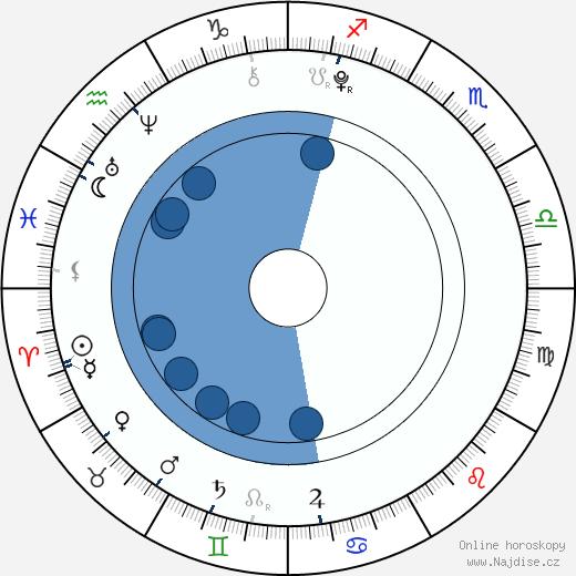 Skai Jackson wikipedie, horoscope, astrology, instagram