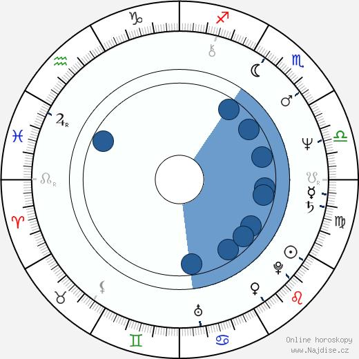 Skip O'Brien wikipedie, horoscope, astrology, instagram
