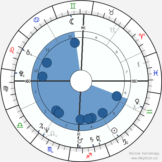 Smaïn wikipedie, horoscope, astrology, instagram