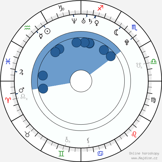 Sofía Gala wikipedie, horoscope, astrology, instagram