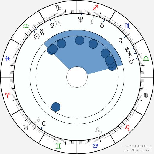 Sofie Cappelen wikipedie, horoscope, astrology, instagram