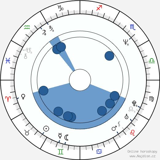 Solveig Dommartin wikipedie, horoscope, astrology, instagram