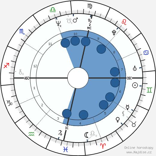 Sonia Braga wikipedie, horoscope, astrology, instagram