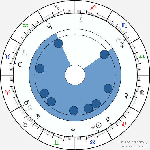 Sonny Tufts wikipedie, horoscope, astrology, instagram