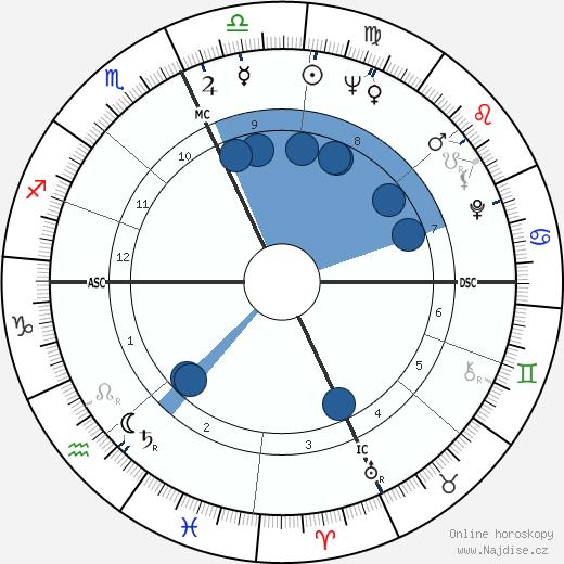 Sophia Loren wikipedie, horoscope, astrology, instagram