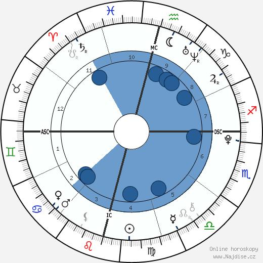 Sophia Rose Stallone wikipedie, horoscope, astrology, instagram