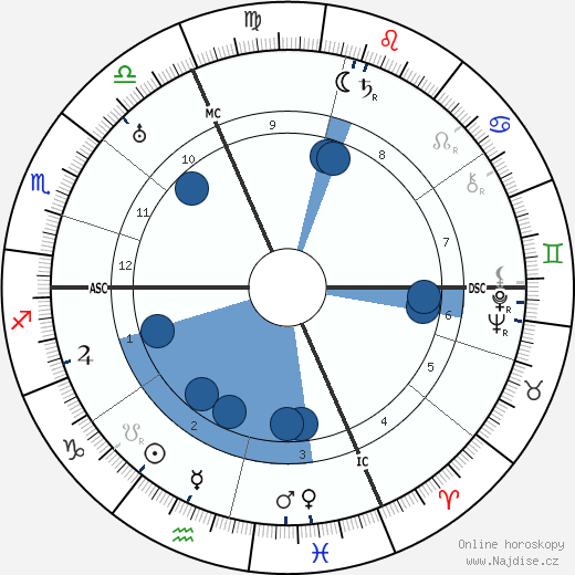 Sophia Taeuber-Arp wikipedie, horoscope, astrology, instagram