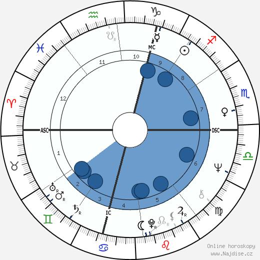 Sophie Agacinski wikipedie, horoscope, astrology, instagram