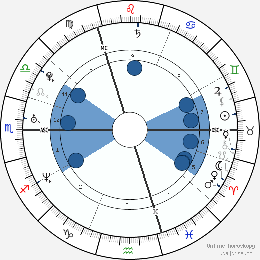 Sophie Anderton wikipedie, horoscope, astrology, instagram